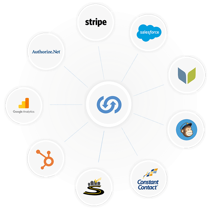 Integrations Summary